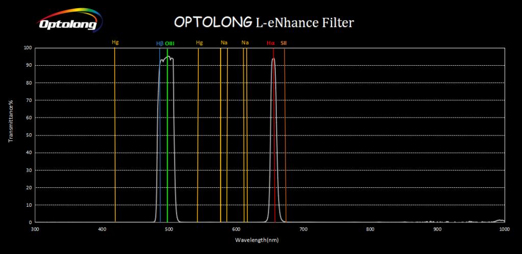 Filtro Optolong L-eNhance