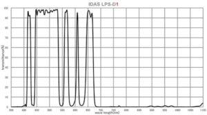 Filtri a banda larga IDAS e Optolong Recensione filtro IDAS LPS D1