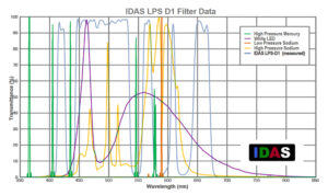 I filtri per astrofotografia Recensione filtro IDAS LPS D1