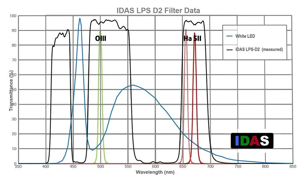 Filtri a banda larga IDAS e Optolong