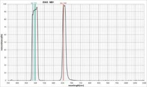 I filtri a Banda Stretta per astrofotografia Recensione filtro IDAS NB1 Nebula Booster