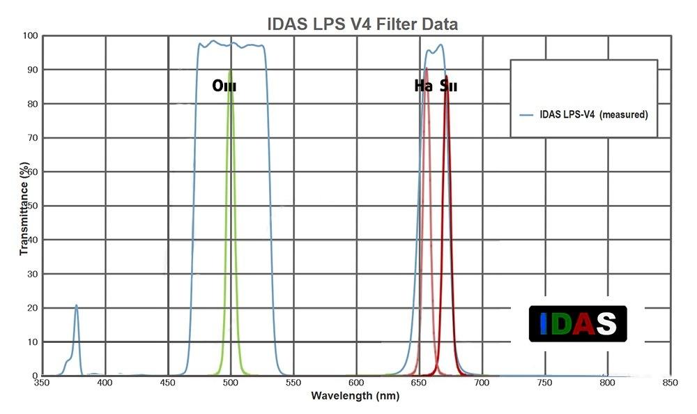 Filtri Baader UHC e IDAS LPS V4