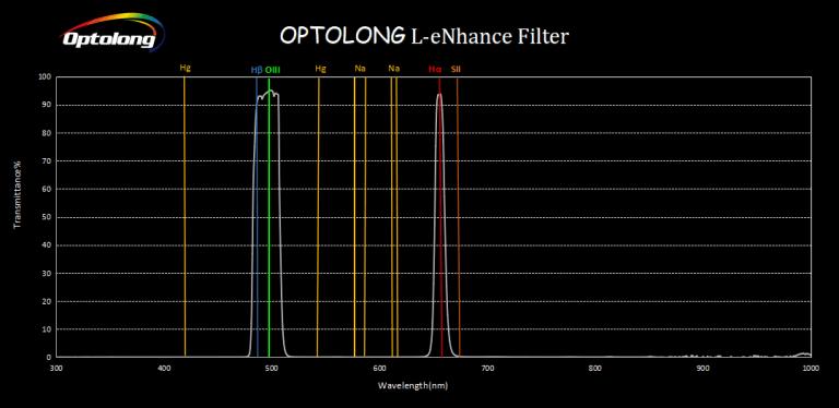 I filtri a Banda Stretta per astrofotografia Filtro Optolong L-Pro e L-eNhance, quale scegliere?