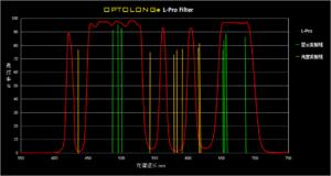 Filtri a banda larga IDAS e Optolong Filtro Optolong L-Pro e L-eNhance, quale scegliere? Filtro Optolong L-Pro Recensione