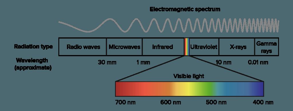 Lo spettro elettromagnetico in fotografia